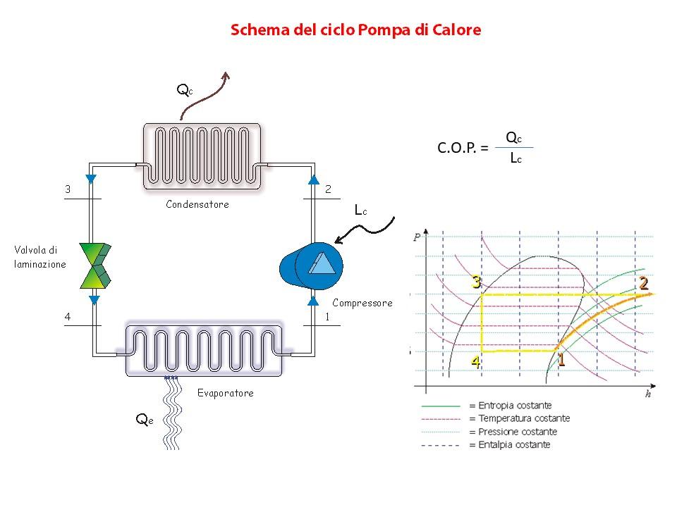 schema pdc ITA